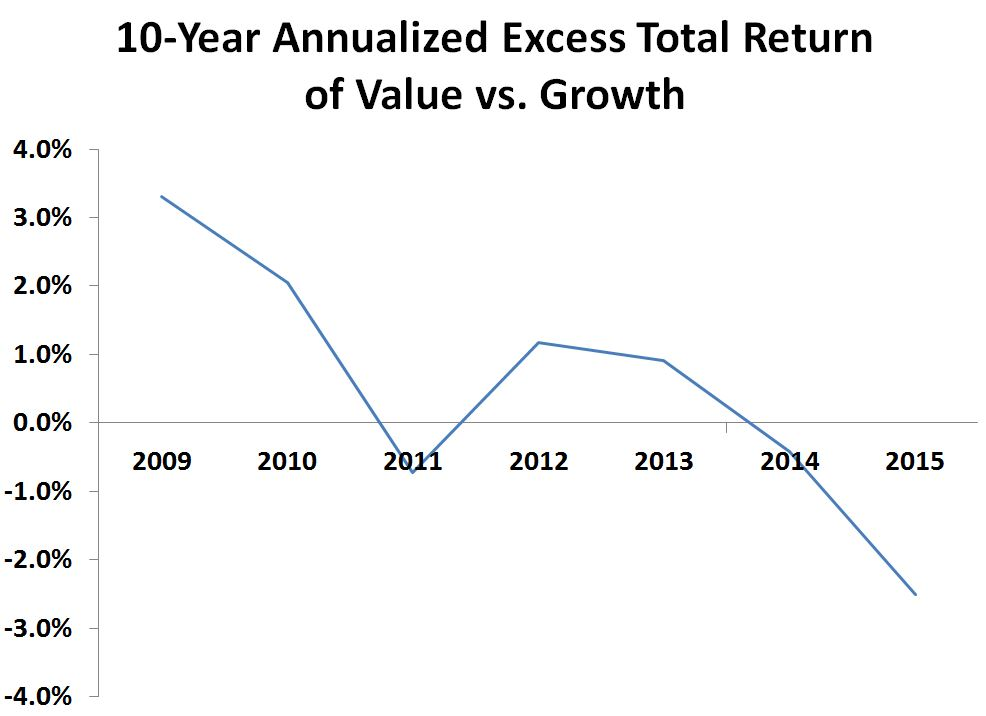 Chart1 value vs. Growth