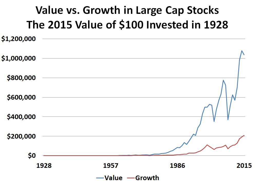 Chart2 value vs. Growth