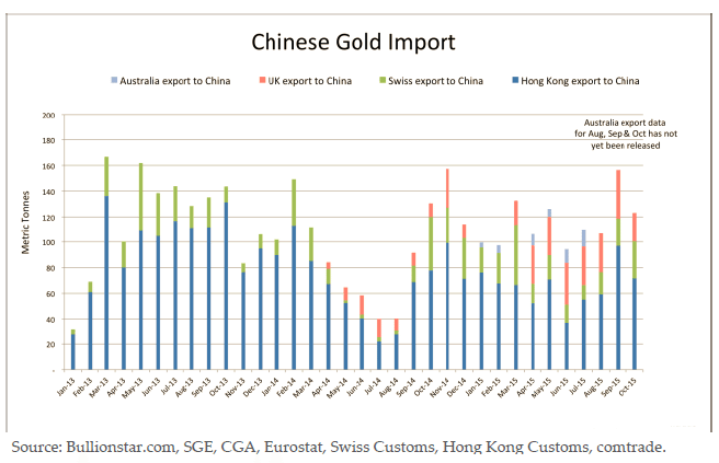 Chinese Gold