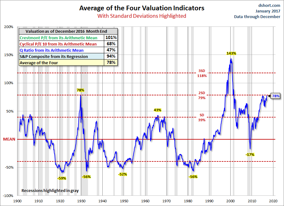 Average of the Four Valuation Indicators